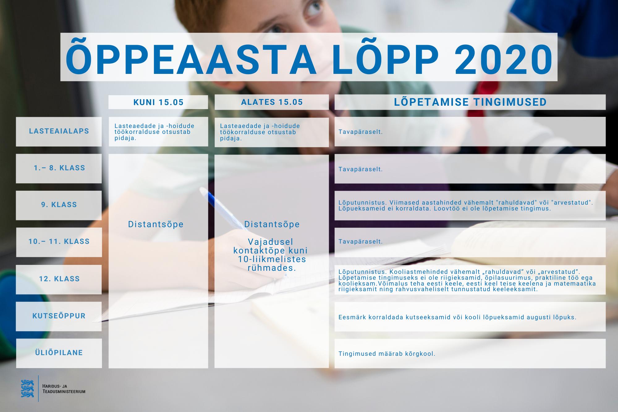 Õppeaasta Lõpp 2020